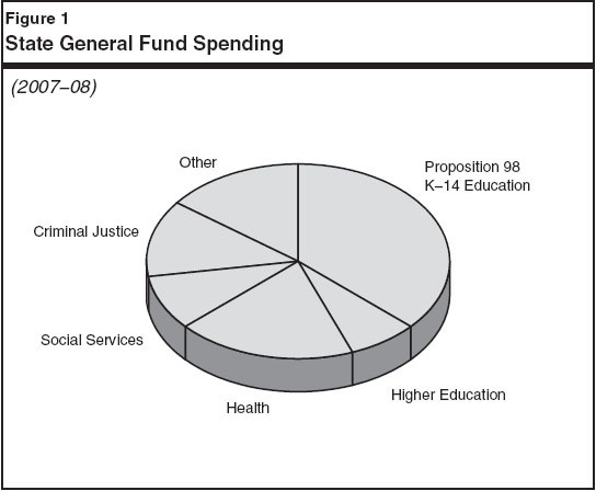 State General Fund Spending Pie Chart for 2007-08. Chart is divided into sections that include: Criminal Justice, Social Services, Health, Higher Education, Other, and Proposition 98 K-14 Education (largest portion of chart)
